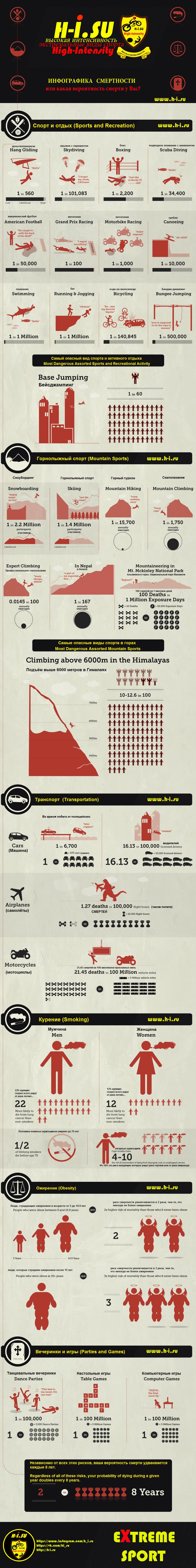 Инфографика смертности в жизни и спорте
